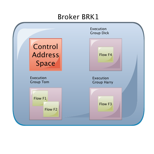 Broker Address Spaces